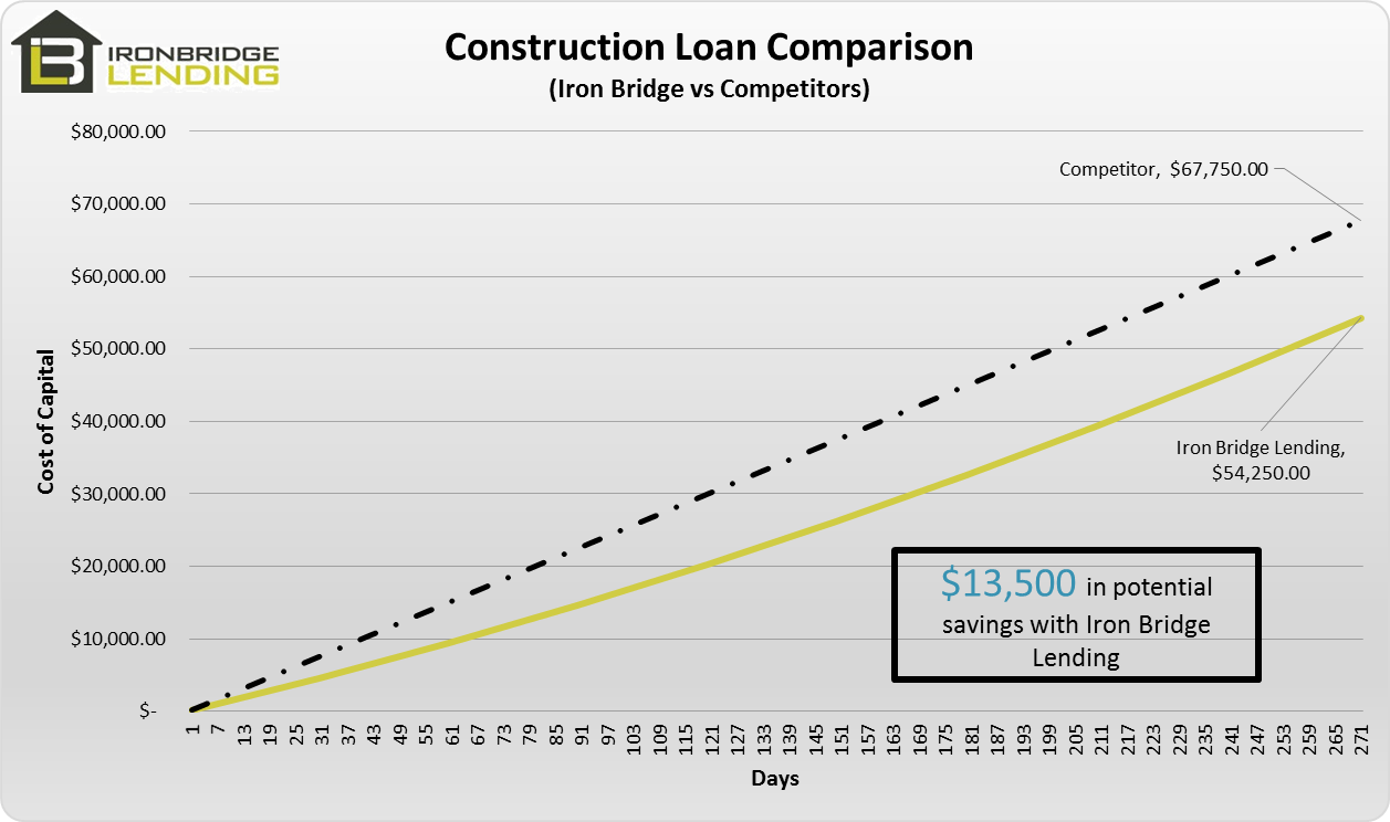 Save thousands on your next hard money rehab fix flip for Interest only construction loan