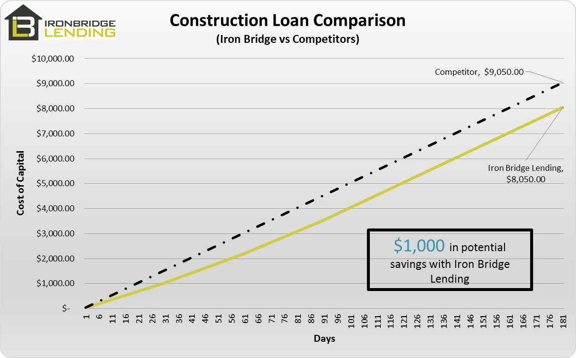 Construction Loan Comparison, smaller deal