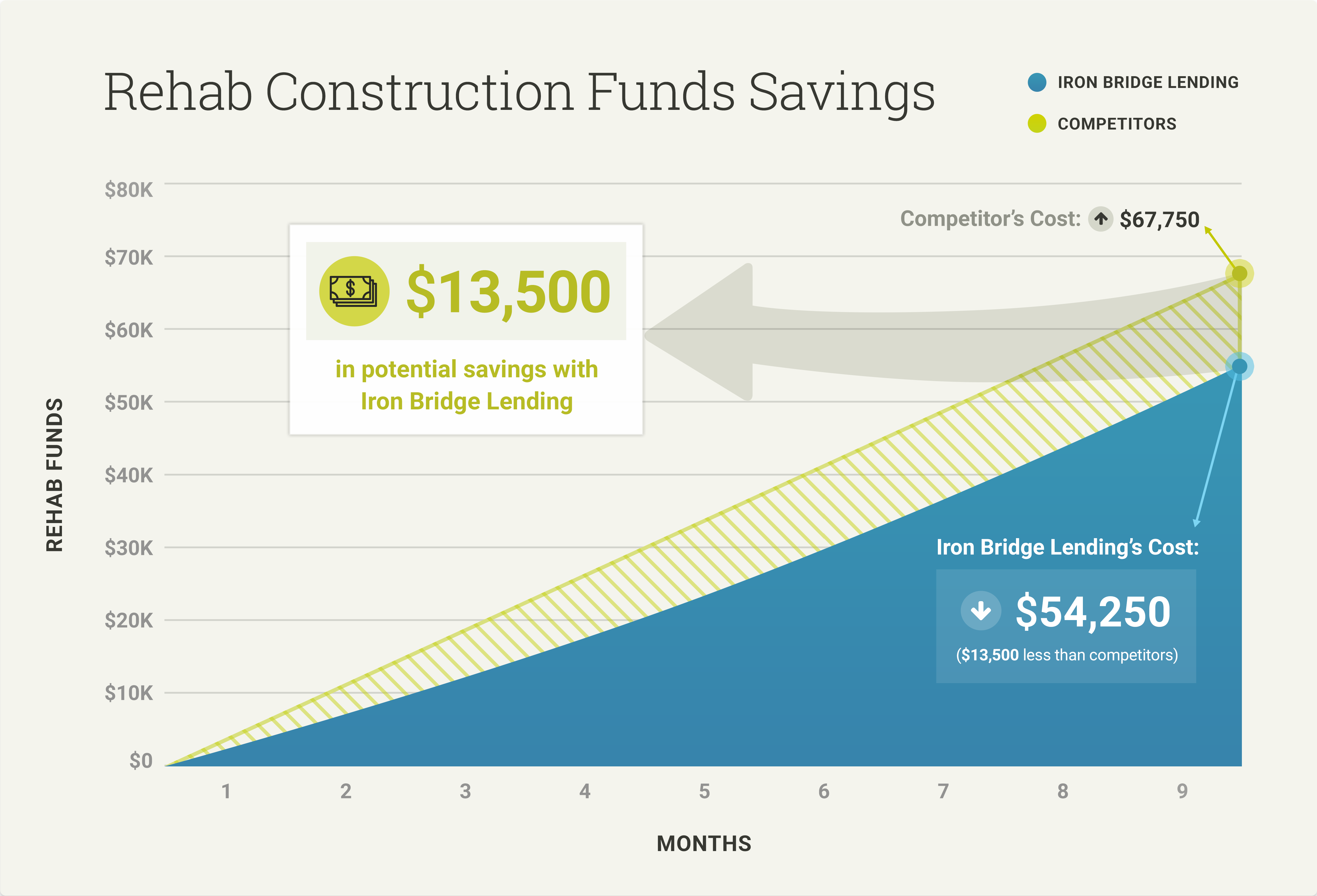 Construction Loan Comparison, larger deal